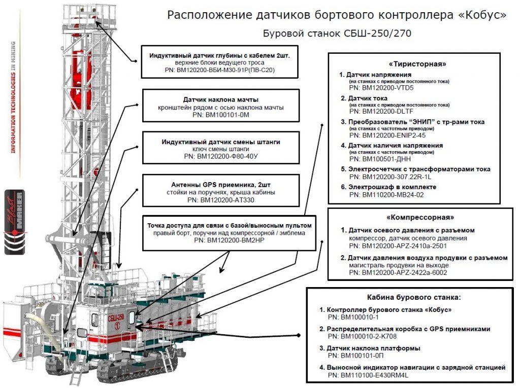 """Расположение датчиков бортового контроллера """"Кобус"""""""