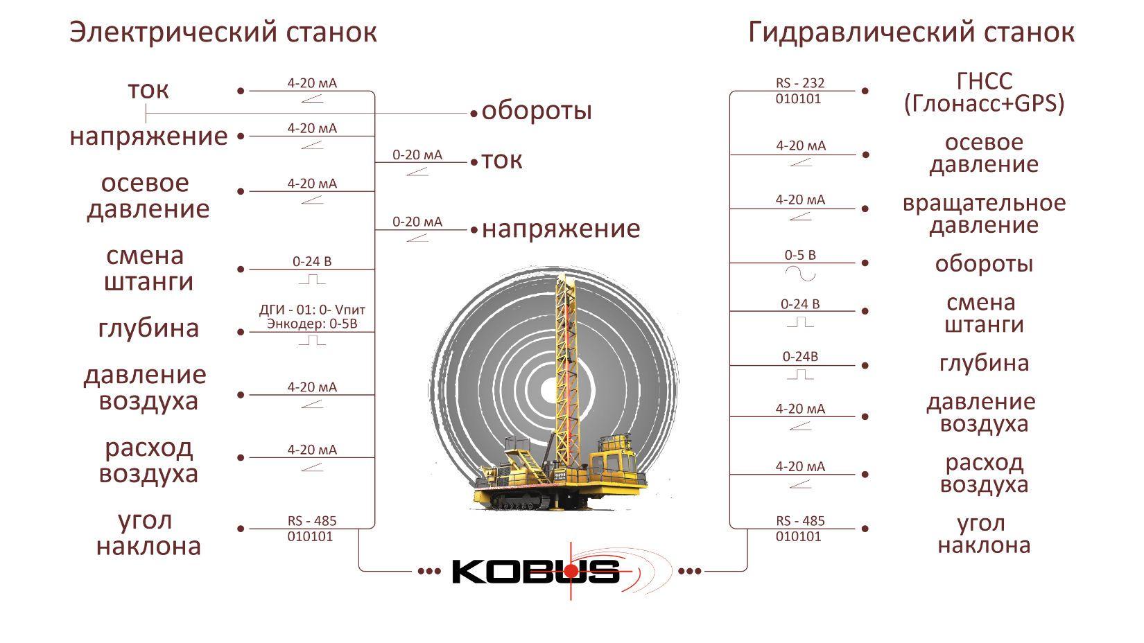 кобус таблица Монтажная область